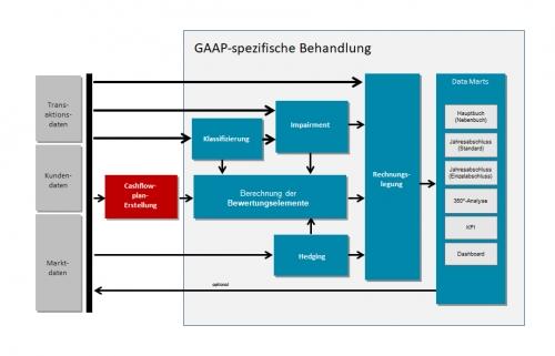 Standard-Prozesskette