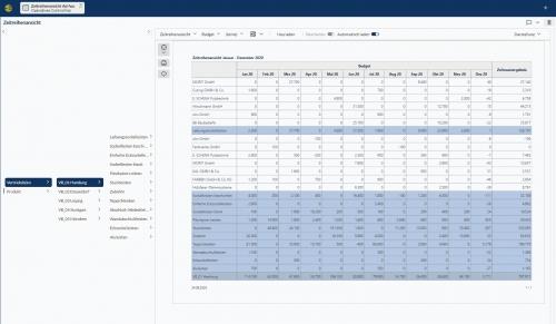 Corporate Planner Zeitreihenansicht