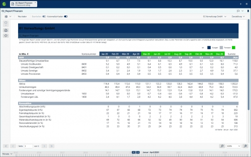 Corporate Planner Finance Report