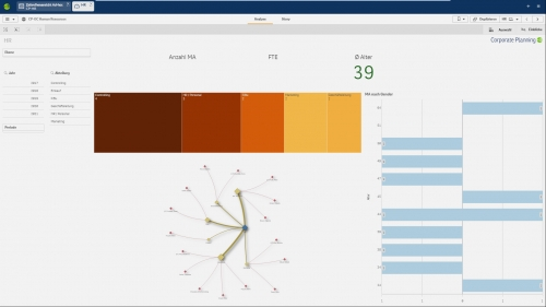 Corporate Planner Personalcontrolling Dashboard