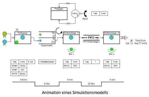 Process Simulator | Animation eines Simulationsmodells