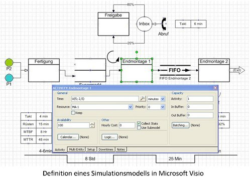 Process Simulator | Definition eines Simulationsmodells in Microsoft Visio