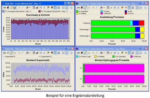 3. Produktbild Process Simulator