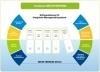 Neue Version 2019.2 von ConSense IMS ENTERPRISE
