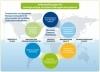 Mit ConSense Softwarelösungen transparente und akzeptierte Managementsysteme gestalten