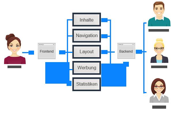 Abbildung: Funktionsmerkmale eines CMS