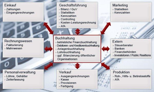 Kriterien für Finanzbuchhaltungssoftware