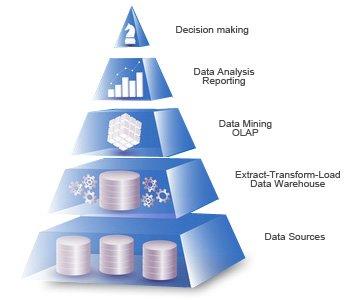 Business Intelligence System