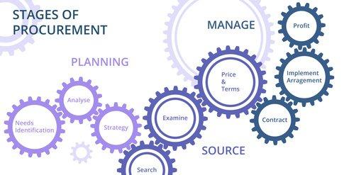 ypische Funktionen und Tipps zur Auswahl von e Procurement Software