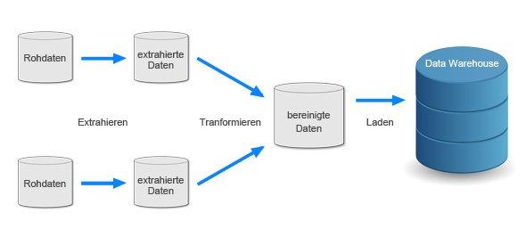 DETL (Extraction, Transformation, Load)