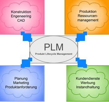 Produktlebenszyklusmanagement (PLM)
