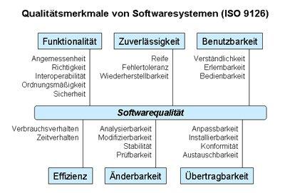 Datenschutz- und sicherheitsbestimmungen, Qualitätsstandards