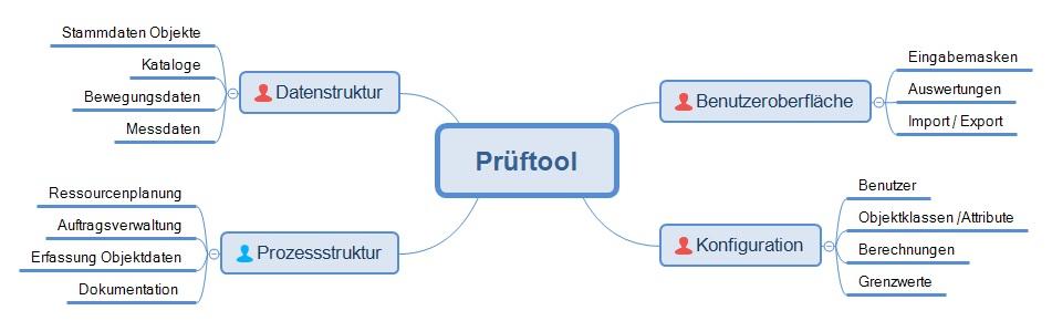Struktur und Systemanforderungen des Prüftools