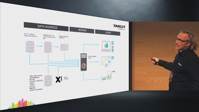 2. Produktvideo TARGIT Decision Suite