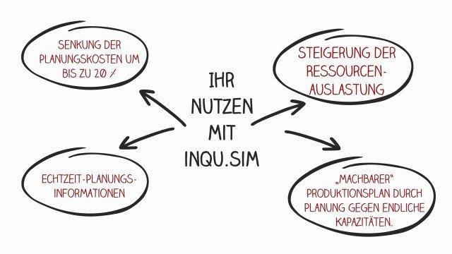 simulationsbasierte Produktionsoptimierung